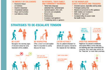 코로나바이러스 위기: 의료시설 내 폭력 예방 가이드라인
